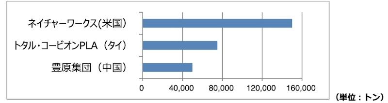 図1:世界のPLAサプライヤーの生産能力(出所:ハイケム)