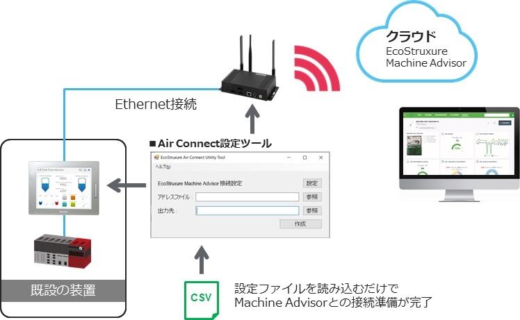 図2:「Air Connect 設定ツール」による接続イメージ (出所:シュナイダーエレクトリックホールディングス)