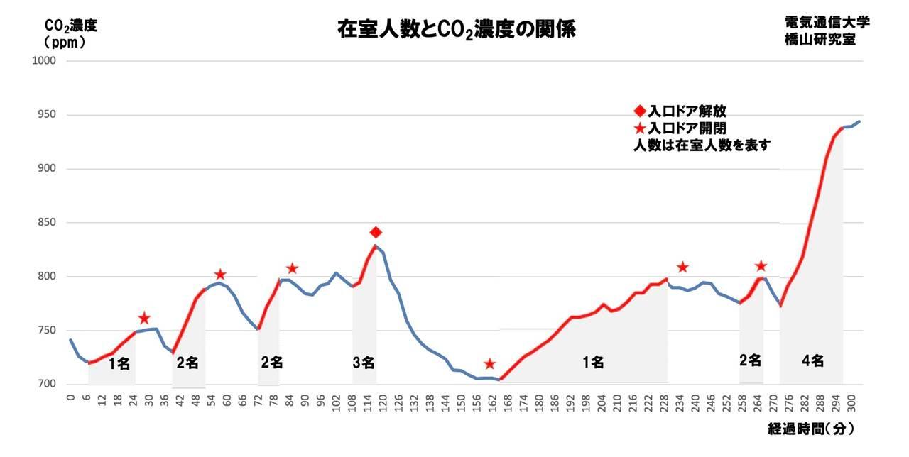 在室人数とCO2濃度の関係グラフ。CO2濃度の急激な上昇から在室人数が増加したことが分かる