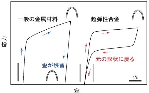 図2:一般的な金属材料(左)と超弾性合金(右)におけるひずみと応力の関係