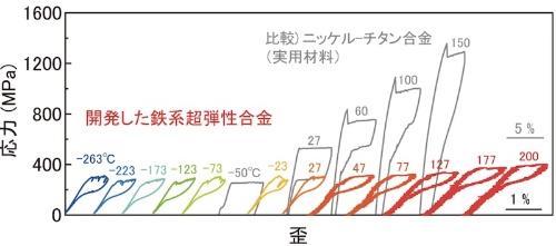 図3:新開発の合金の-263~+200℃における超弾性