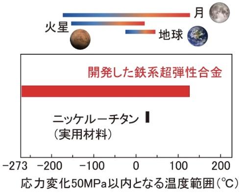 図4:応力変化が50MPa以内の温度範囲
