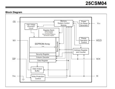 「25CSM04」の機能ブロック図