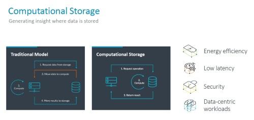 伝統的な役割であるデータの保存(左)に加えて、データの演算もこなせるのがコンピュテーショナルストレージ(右)