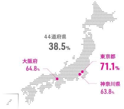 生産年齢人口の多い3都市とその他の地域では、テレワーク経験に大きな差が出た