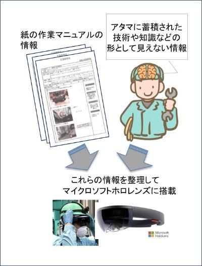 図2:作業手順書のデジタル化イメージ