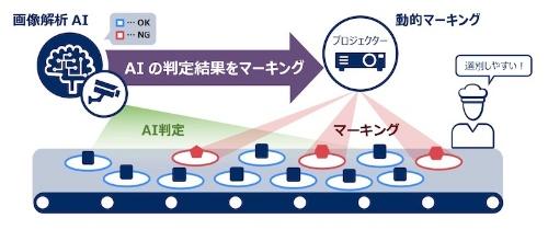 図1:「NEC AI・画像活用見える化サービス / 動的マーキングオプション」の利用イメージ