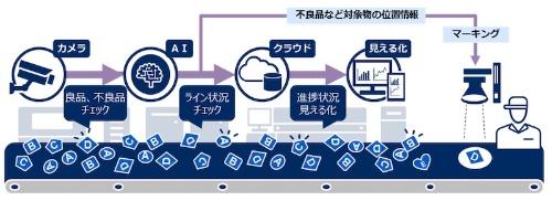 図2:「NEC AI・画像活用見える化サービス / 生産管理・検査支援」と「同 / 動的マーキングオプション」の連携イメージ
