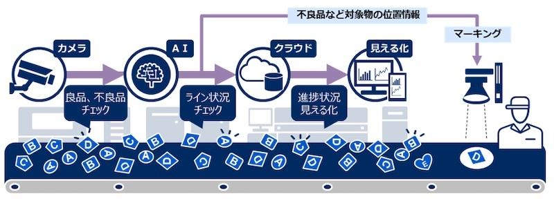 図2:「NEC AI・画像活用見える化サービス / 生産管理・検査支援」と「同 / 動的マーキングオプション」の連携イメージ (出所:NECソリューションイノベータ)