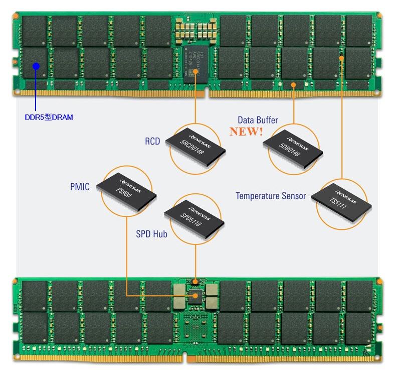 DDR5型DRAMメモリー搭載LRDIMM(Load-Reduced Dual Inline Memory Module)とルネサスの5つの周辺チップ
