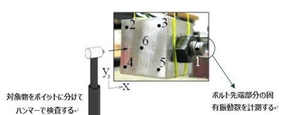 図1:測定方法 1~6が加振箇所。(出所:芝浦工業大学)