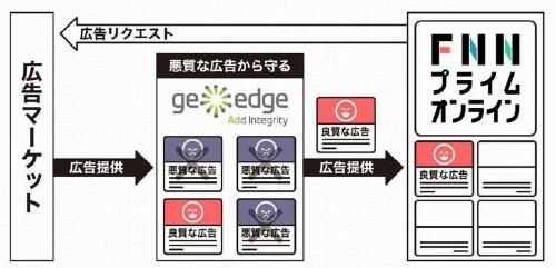 GeoEdgeツールで悪質な広告を排除