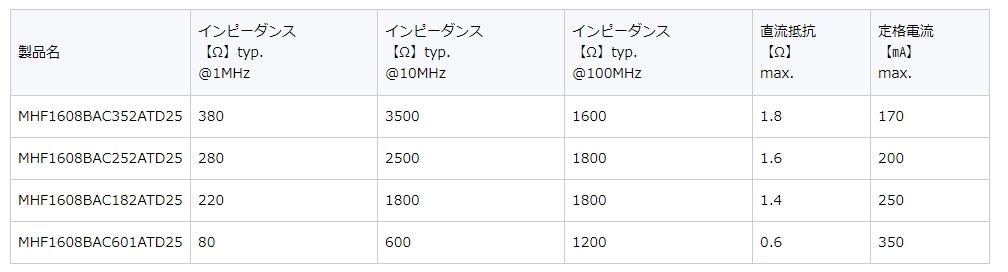 4製品の主な電気特性 TDKの表