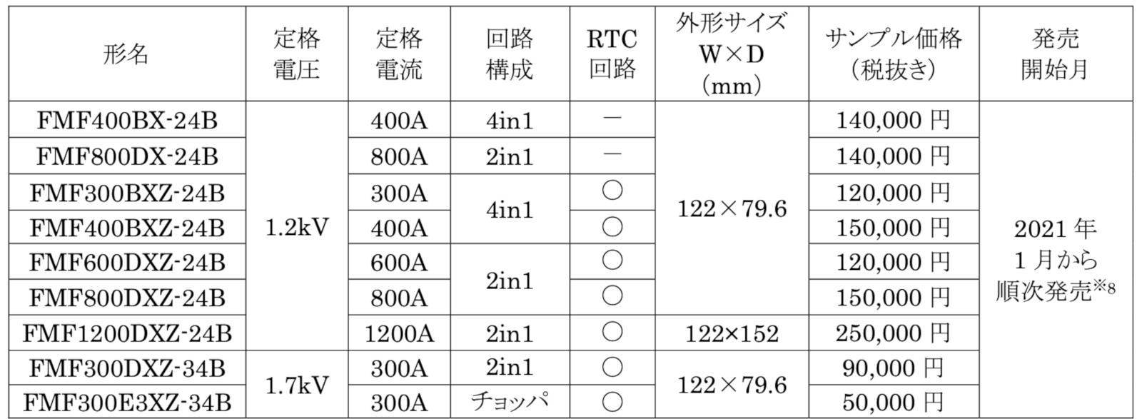 発売した9製品の主な仕様とサンプル価格など 三菱電機の表