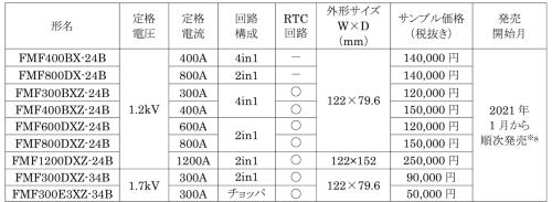 発売した9製品の主な仕様とサンプル価格など