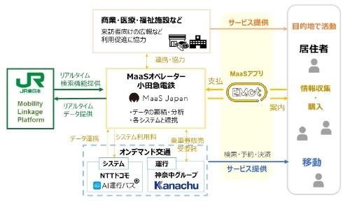 小田急電鉄とJR東日本が実施するMaaS実証実験の概要