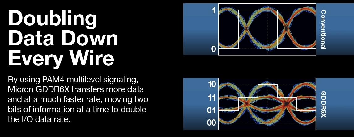 新製品はメモリーICで初めてPAM4変調を採用 右上が従来のNRZ変調で右下がPAM4変調。Micronのイメージ