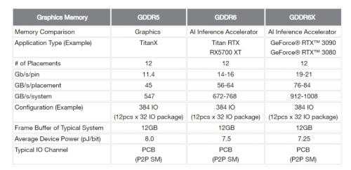 グラフィックス処理向けメモリーを比較