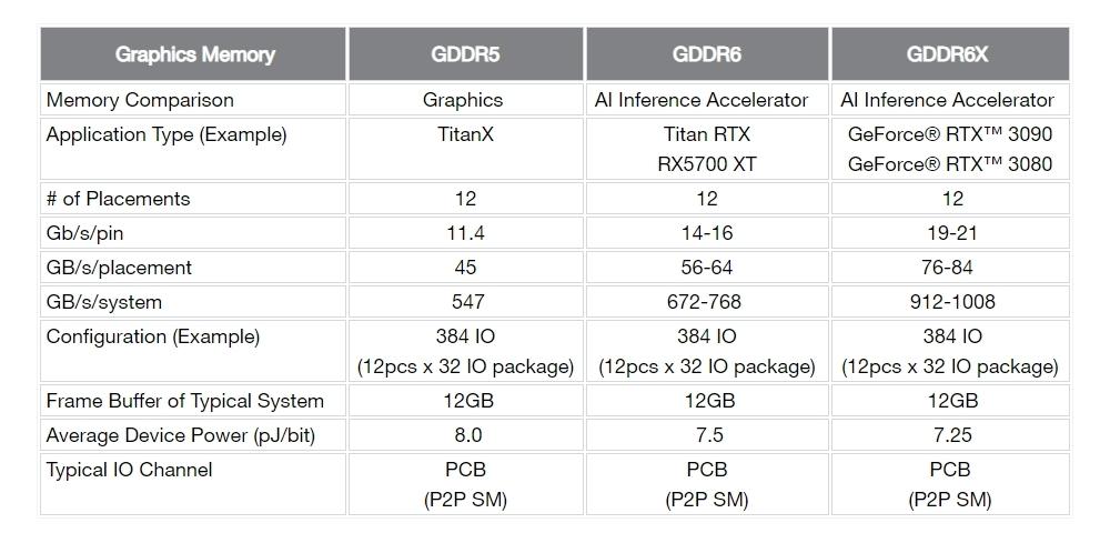 グラフィックス処理向けメモリーを比較 Micronの表