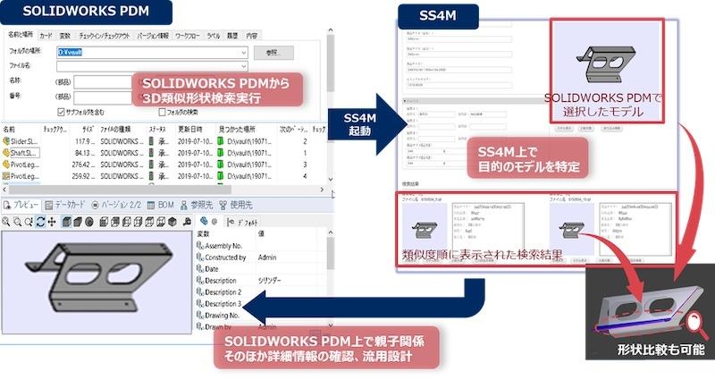 図:SS4M連携オプションの概要(出所:スマート・スケープ)