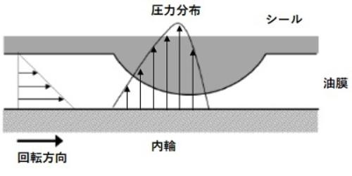図3:内輪とシール部の間に発生するくさび膜効果(出所:NTN)