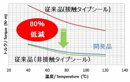 図4:従来品と開発品のトルク測定結果(出所:NTN)
