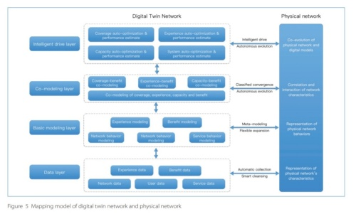 ネットワークの諸問題はデジタルツインで解決