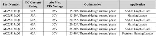 発売した6製品の主な仕様と応用先