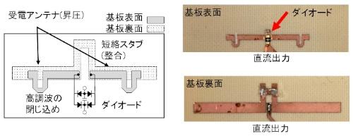 図2 アンテナと整流回路の一体化で効率9割を実現