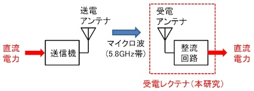 図3 マイクロ波給電の仕組み図