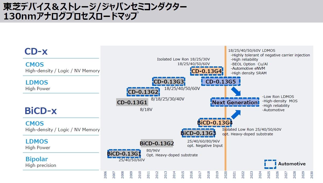 0.13μmのアナログパワーIC向けプロセスのロードマップ 今回開発した設計技術は第4世代の「CD-0.13G4」と「BiCD-0.13G4」から適用を始める。次の第5世代のプロセスでは不揮発性メモリーも製造できるようになる。東芝デバイス&ストレージとジャパンセミコンダクターのスライド