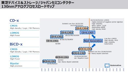 0.13μmのアナログパワーIC向けプロセスのロードマップ