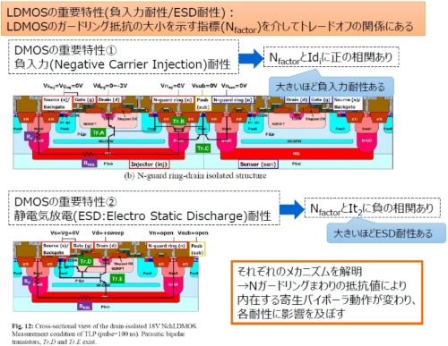 LDMOSトランジスタの構造と2つの重要な特性