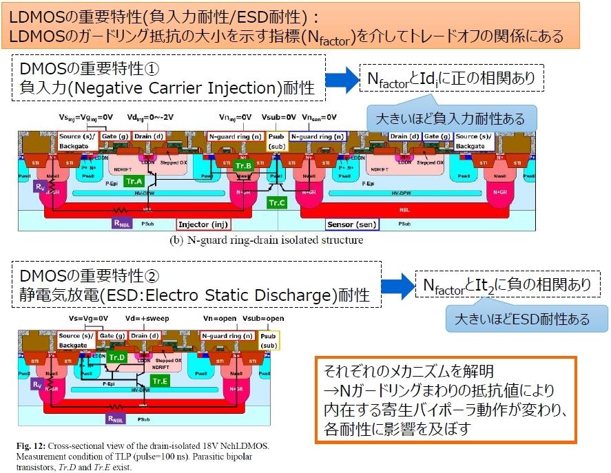 LDMOSトランジスタの構造と2つの重要な特性  負入力耐性は、LDMOS(上図では左側のInjector)が周辺素子(上図では右側のSensor)に及ぼす影響に関係する。ESD耐性はLDMOS自身が被る影響に関係する。東芝デバイス&ストレージのスライド