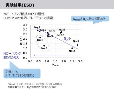 ESD耐性とN<sub>factor</sub>の関係