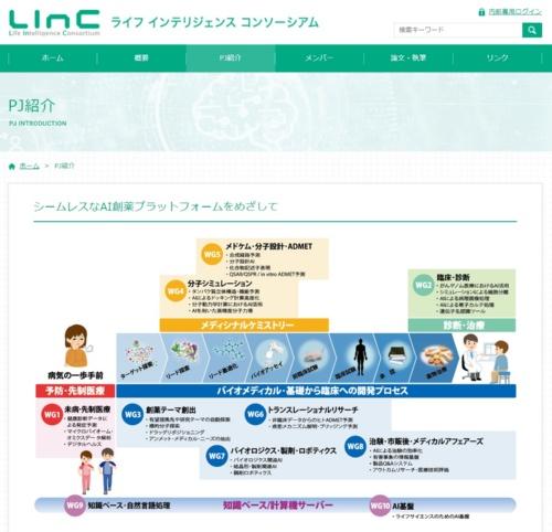 ライフ インテリジェンス コンソーシアム(LINC)のWebサイト