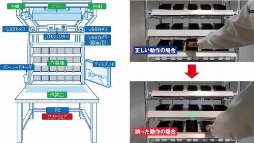 図2:作業台の構成(左)とピッキングミスの警告イメージ(右)