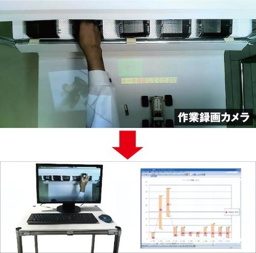 図3:作業録画イメージ(上)と分析例(下)