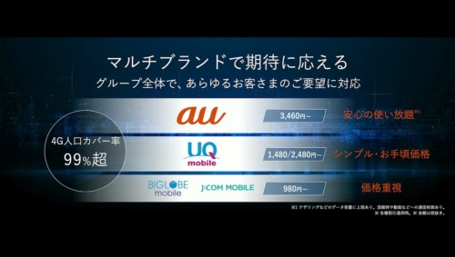 UQ mobileやグループMVNOとマルチブランド体制に(出所:KDDI)