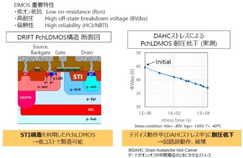 pチャネルLDMOSトランジスタ(ドリフト型)の構造と耐圧劣化