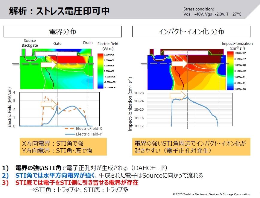 耐圧劣化のメカニズム(1) DAHC(Drain Avalanche Hot Carrier)ストレス電圧を印加した際の電界分布とインパクトイオン化分布。東芝デバイス&ストレージのスライド