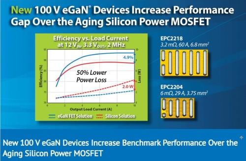 オン抵抗が3.2mΩと低い100V耐圧GaN FET
