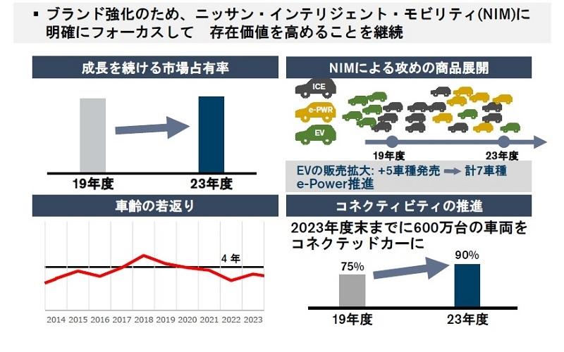 図2 中期計画で示した中国における事業戦略  (出所:日産自動車)