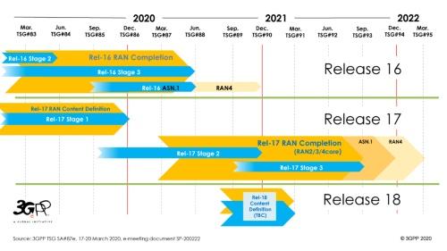 2020年3月時点のスケジュール