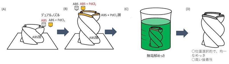 図2:新手法による作製手順 (出所:早稲田大学)
