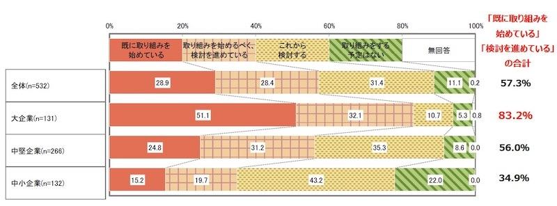 図1:DXへの取り組み状況 (出所:日本能率協会)