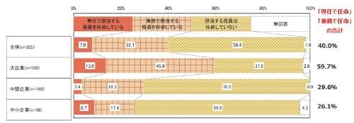 図2:DX担当役員の任命状況