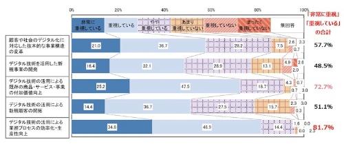 図4:DX推進の目的として重視していること