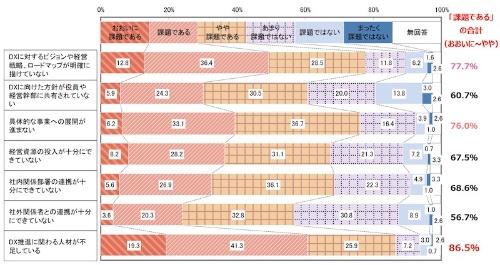 図5:DX推進の課題