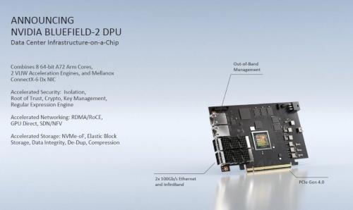 BlueField-2搭載のボード製品